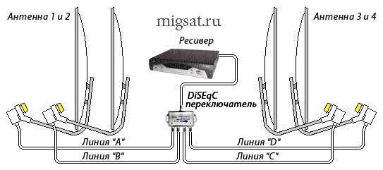 четырех спутниковых антенн