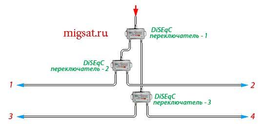 Diseqc и схемы их подключения